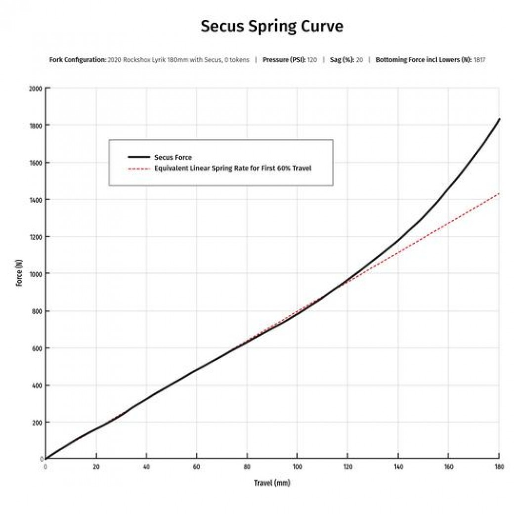 vorsprung-secus-air-spring/