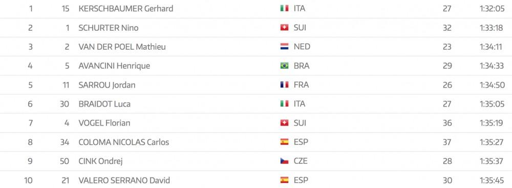 Resultados Copa Mundo Vallnord XCO 2018