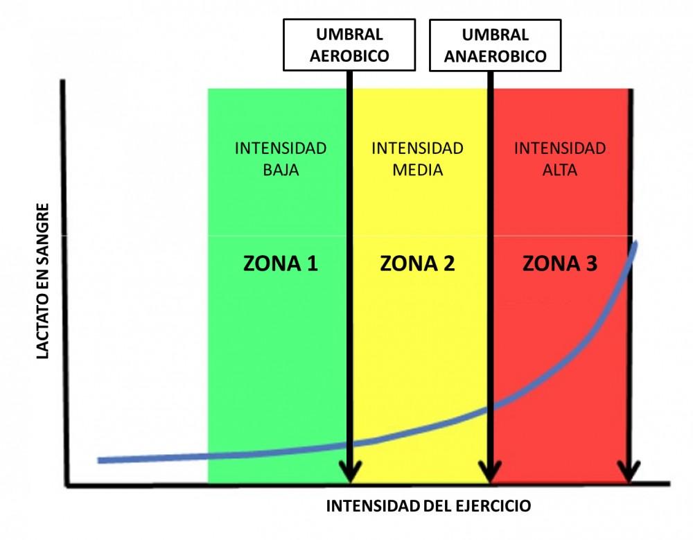 umbral-anaerobico