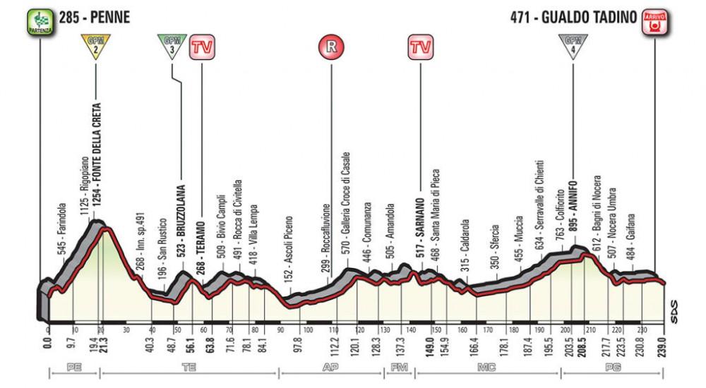 Giro de Italia 2018