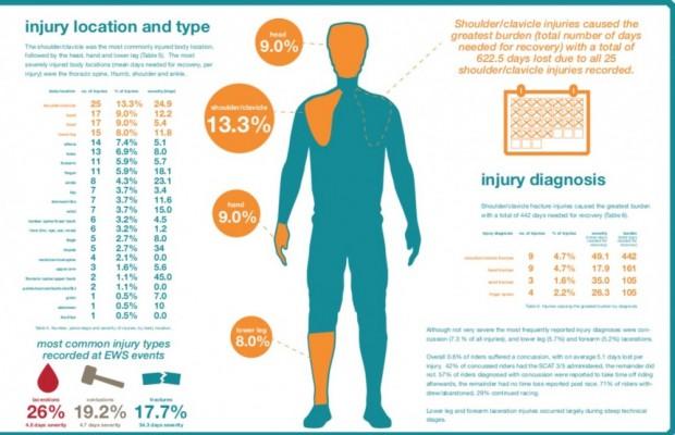 Este es el mayor estudio sobre lesiones y salud en el Mountain Bike