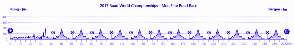 Mundial de Ciclismo 2017