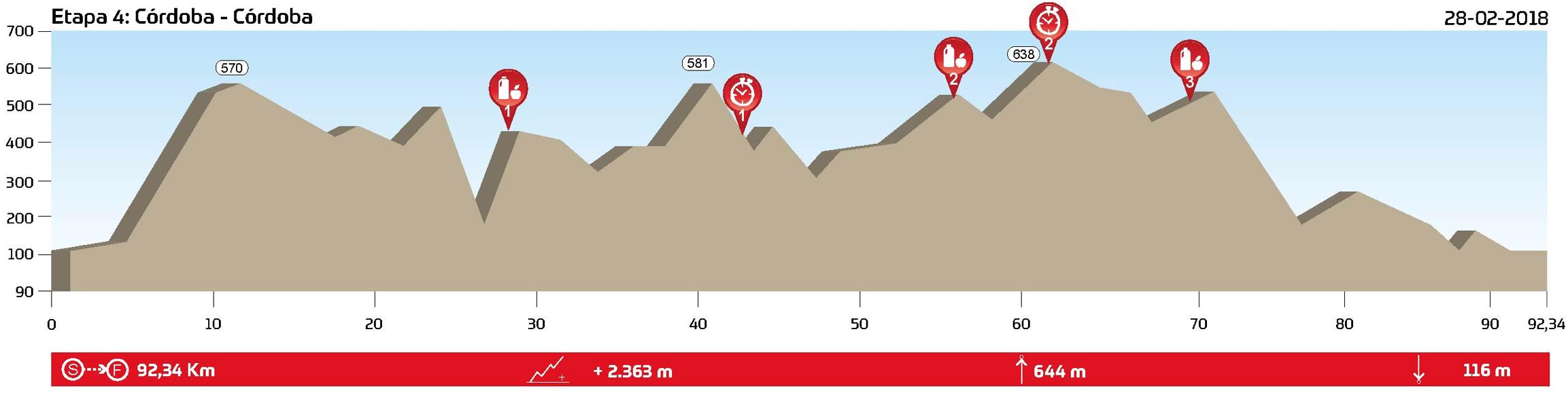 etapa 4 Andalucía bike race perfil