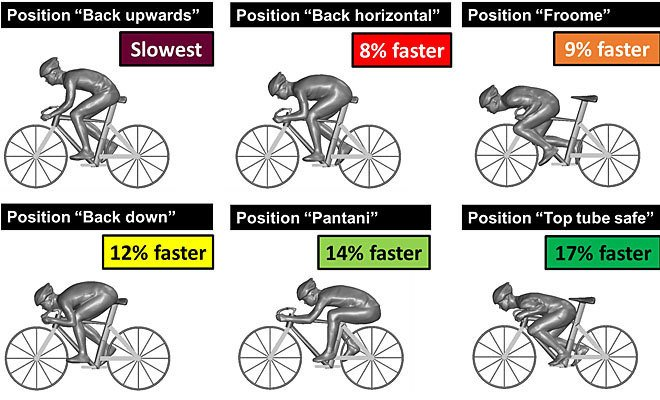 aerodinámica sobre la bici
