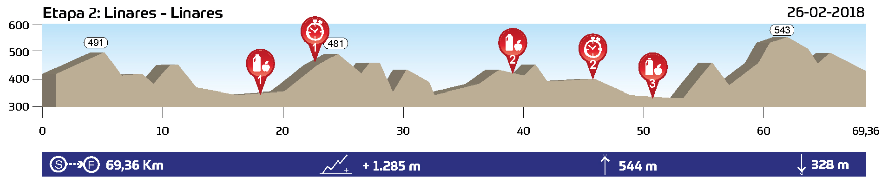 etapa 2 Andalucía bike race perfil