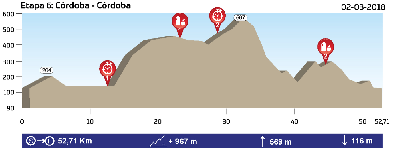 etapa 6 Andalucía bike race perfil