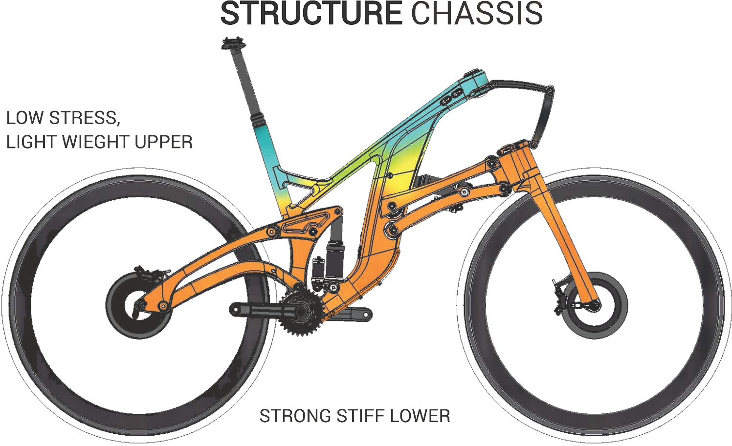 structure cyclesworks