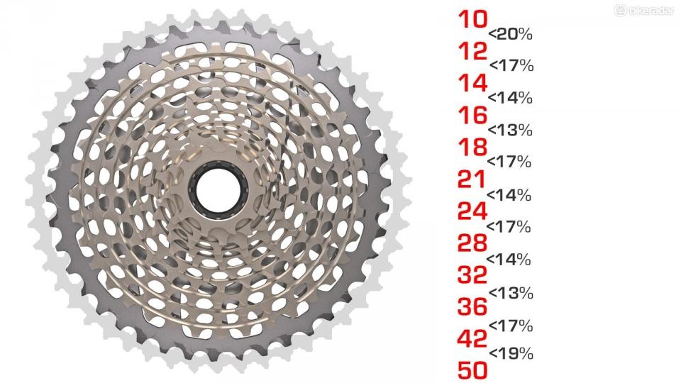 ¿Se acerca la transmisión de 1×12 velocidades?