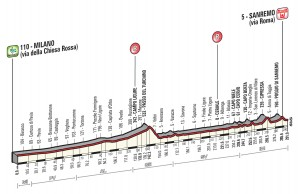 Recorrido Milán-San Remo 2016