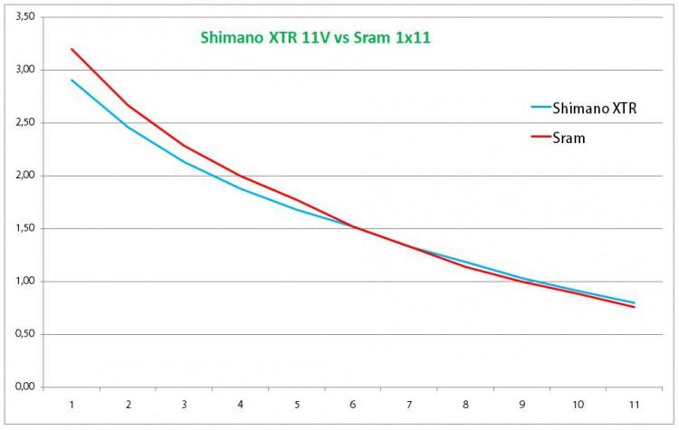 Shimano contrataca a Sram con su nuevo XTR 13V