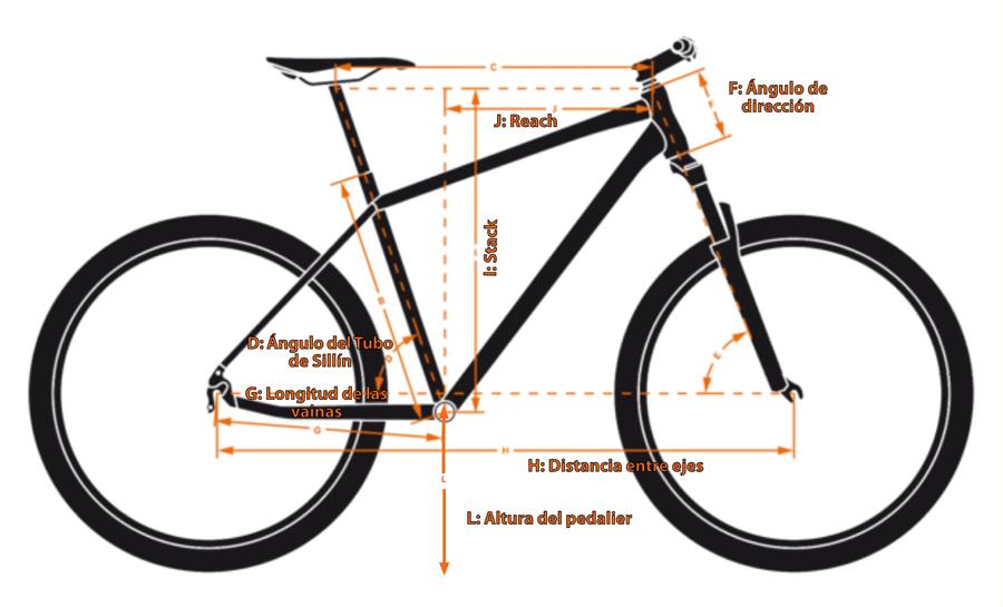 Así Es La Geometría De Una Mountain Bike