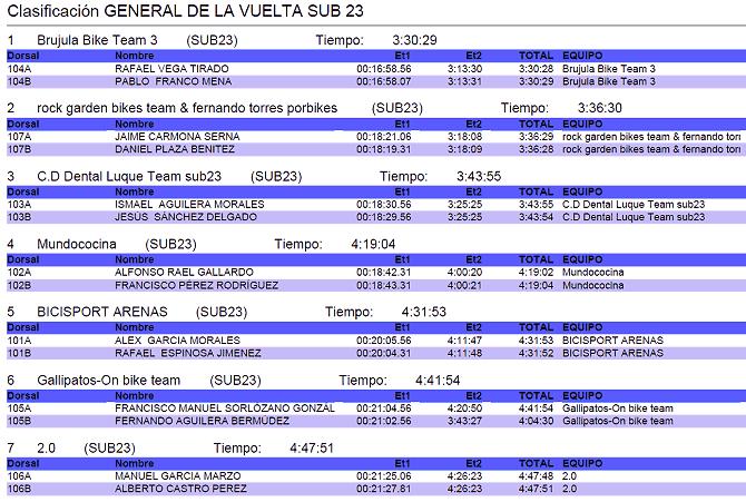 Resultados Vuelta a Córdoba BTT 2017