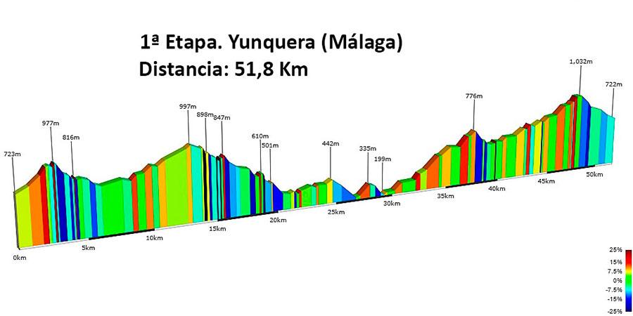 altimetria etapa 1 vuelta andalucia mtb 2017