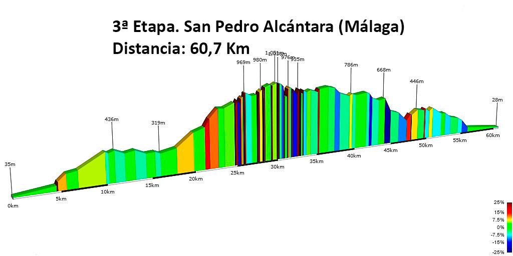 altimetria etapa 3 Vuelta Andalucía MTB 2017