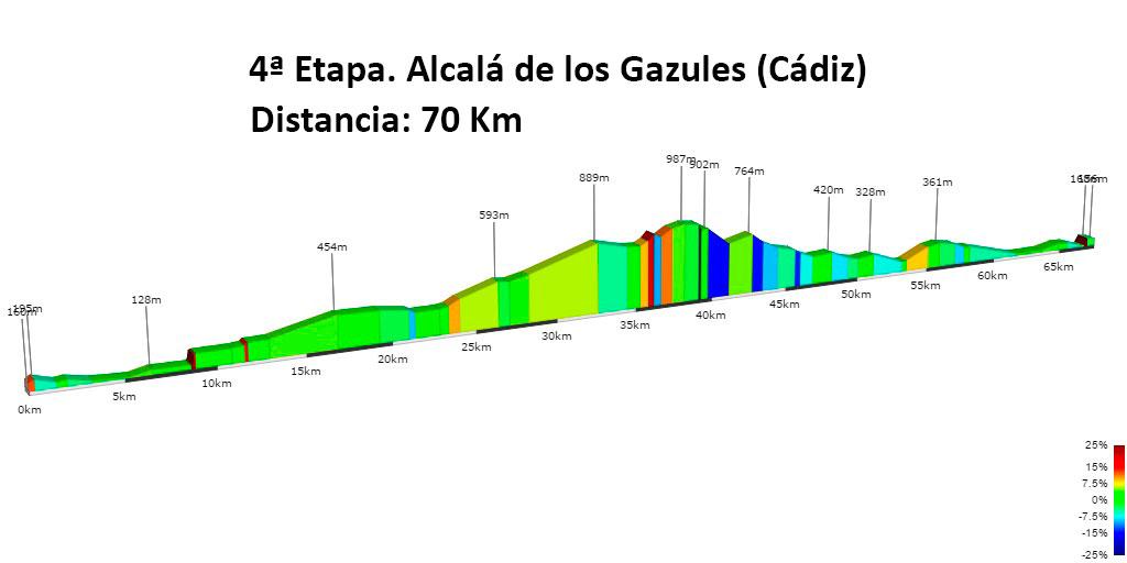altimetria etapa 4 Vuelta Andalucía MTB 2017